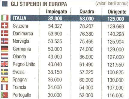 Le Retribuzioni in Europa