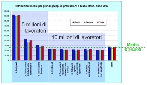 Le retribuzioni degli Italiani - 2007 - OD&M Unioncamere