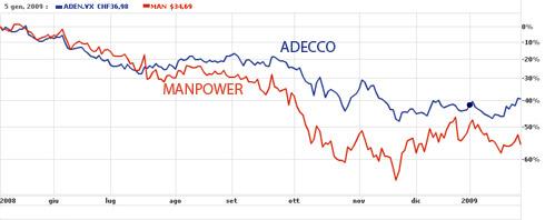 Crollo in Borsa di Adecco e Manpower
