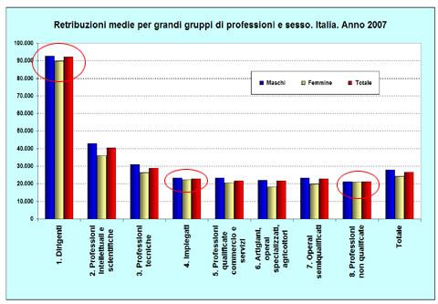 Retribuzioni e Genere - I grandi gruppi professionali
