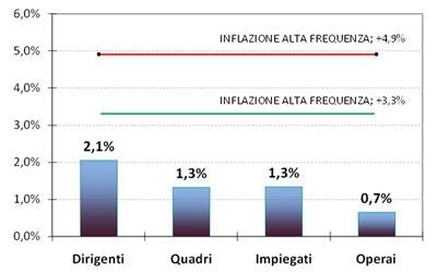 Stipendi Italia Inflazione 2008