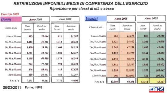 Retribuzioni Giornalisti Italiani