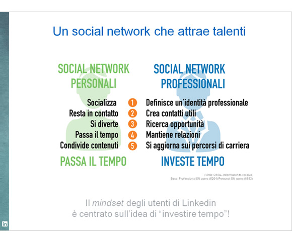 Power Point per il business - Presentazione di dati Linkedin a cura di Dario Banfi