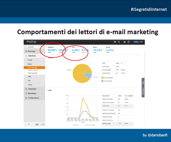 I comportamenti dei lettori di e-mail - Tool di Email Marketing
