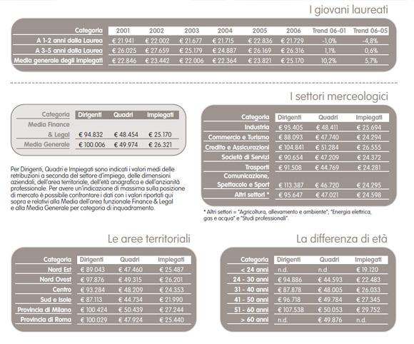 Guida Adecco con dati OD&M Consulting sulle retribuzioni degli italiani