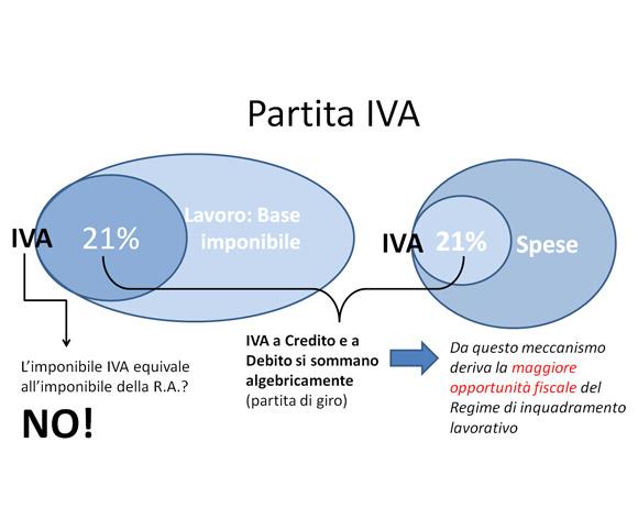 Partita IVA e gestione di IVA e costi - Corso a cura di Dario Banfi