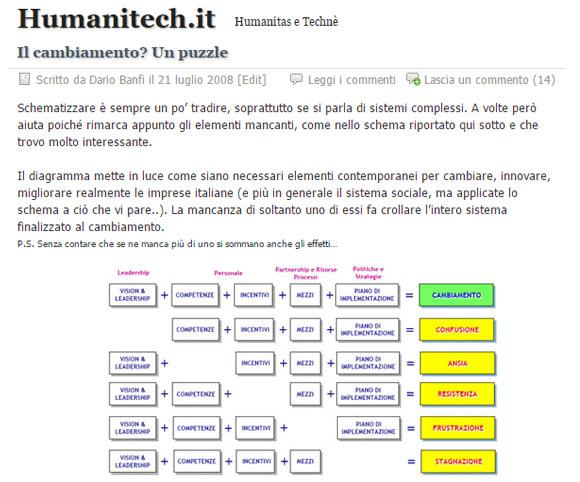 Articoli di Dario Banfi - Blog - Humanitech.it