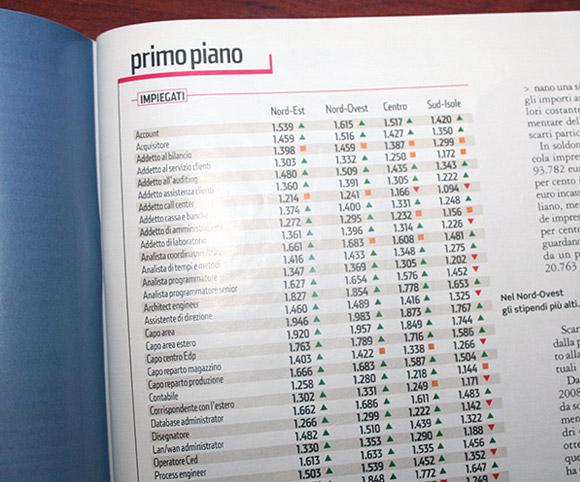 Le retribuzioni degli italiani - Dati OD&M Consulting su Panorama