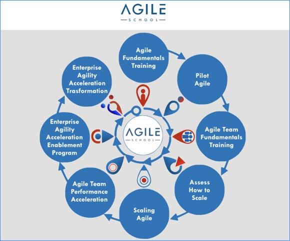 Agile School - Scuola sulla Agility organizzativa di Fabio Lisca