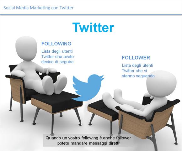 Twitter per il Social Media Marketing - BAUER Milano