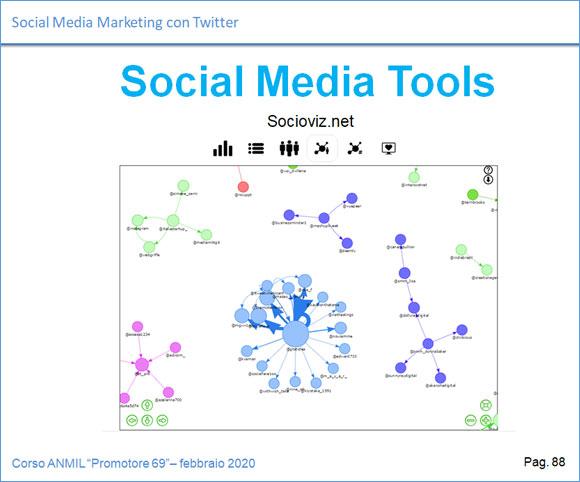 Hootsuite, PostPickr, Pixrl, Socioviz.net, Photopea e altri strumenti per la gestione social