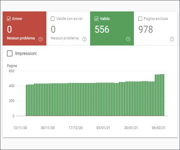 Correzione degli errori in Google Search Console per il sito di ABG Systems