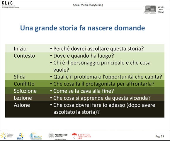 Come costruire storie per il business. Storytelling per le imprese
