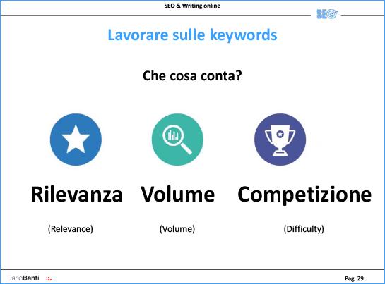 Parole chiave: rilevanza, volume e competizione
