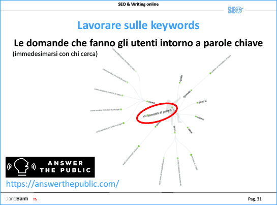 Per le Keywords è molto utile il tool ANSWER THE PUBLIC
