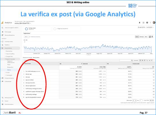 Google Analytics restituisce visite e ricerche interne al vostro sito